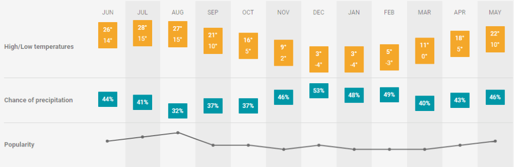 Budapest travel guide weather
